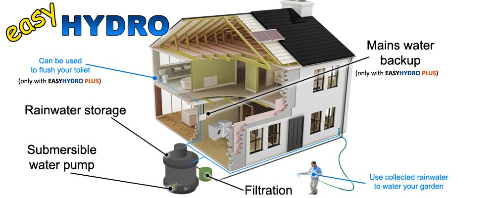 Etills ltd easy hydro rainwater harvesting system 7000 litres for Explanation of rainwater harvesting
